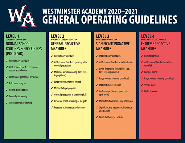 Operating Guidelines